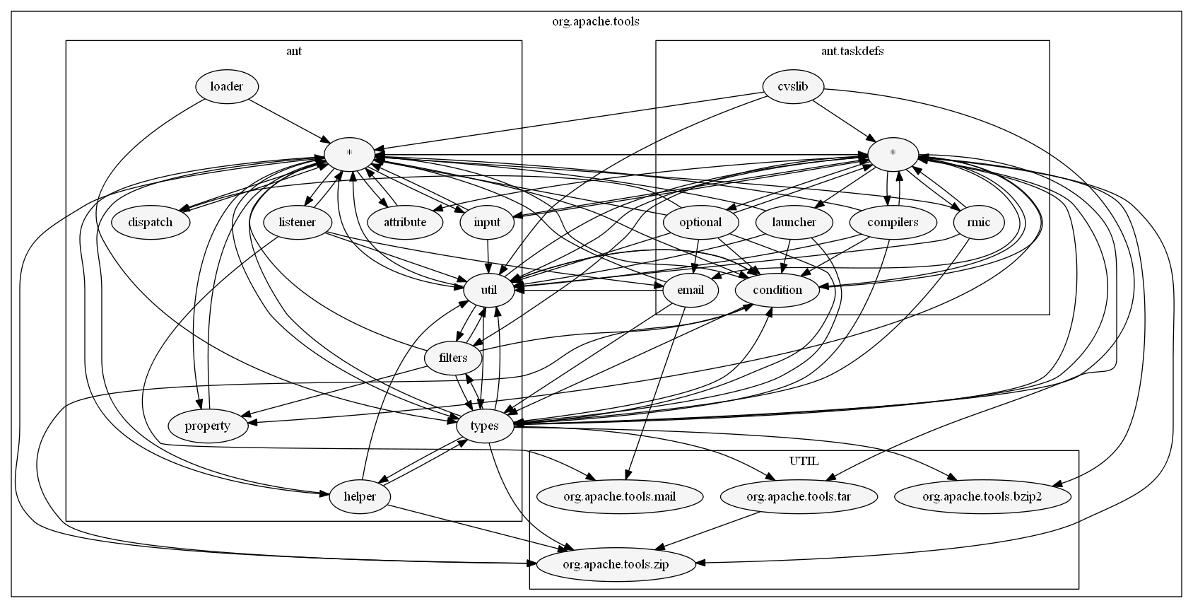 graph view of architecture solutions