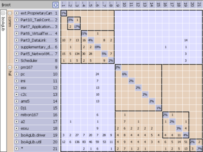 Function Pointers in Dependency Structure Matrix