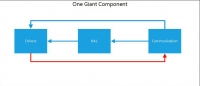 Giant Component Cyclic Dependency
