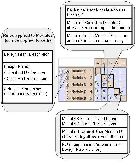 design rules in dependency structure matrix