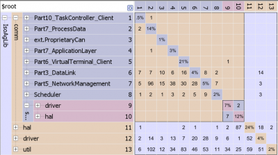 Dependency Structure Matrix for Architectural Refactoring