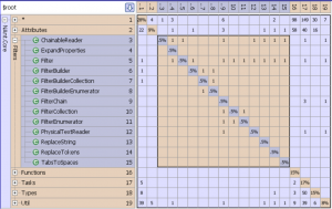 C# Architecture Analysis using Dependency Structure Matrix