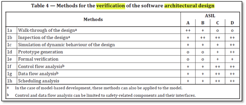 ISO 26262 Software Architecture Compliance